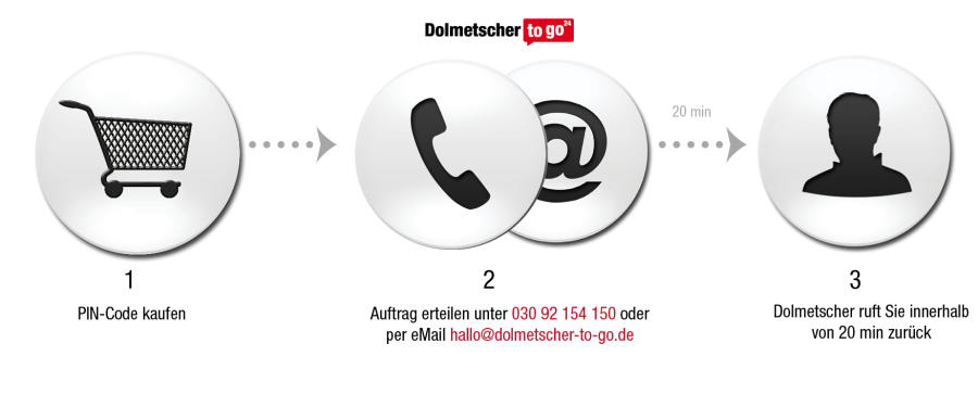 anrufen_verlauf_3